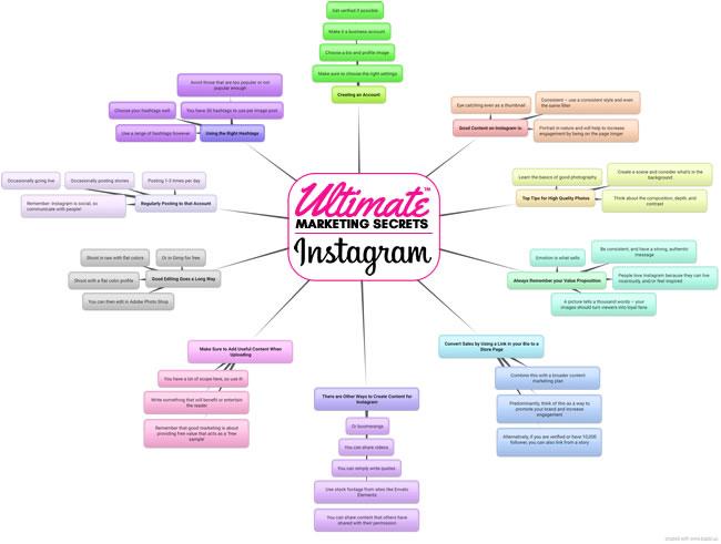 Ultimate Marketing Secrets Mind Map low-res